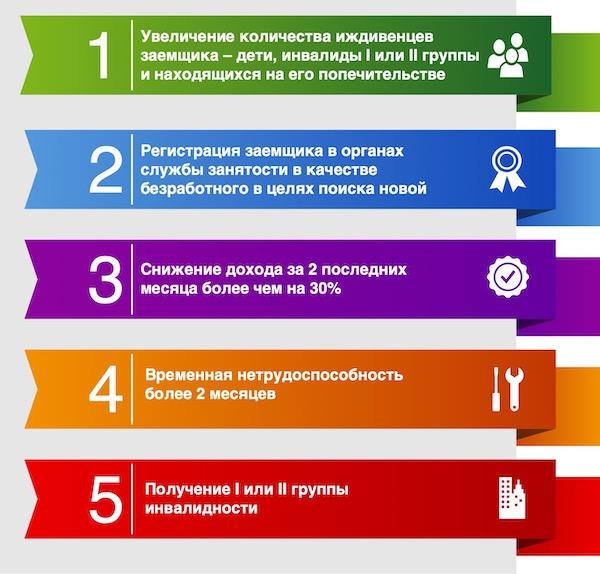 быстро займ с временной регистрацией в энгельсе кредит на 150 тысяч рублей сколько в месяц