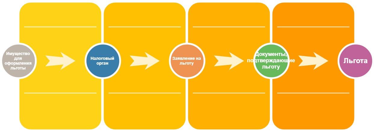 Алгоритм действий при оформлении налоговой льготы на имущество