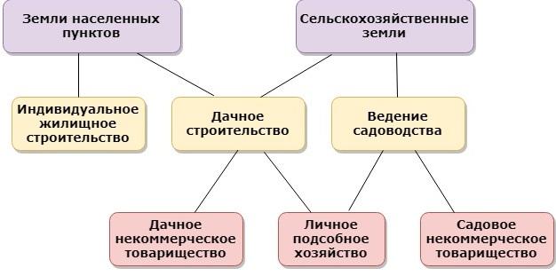 Категории земель и виды разрешенного строительства