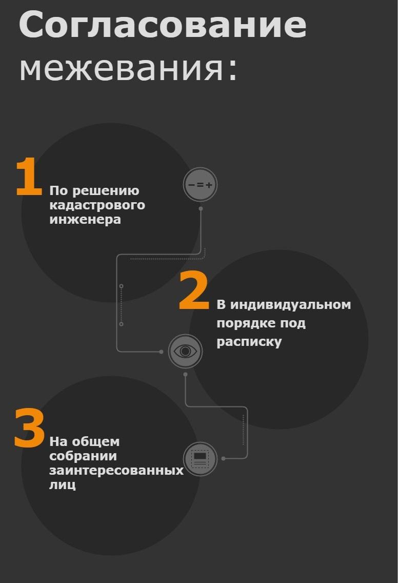 Варианты согласования межевания участка