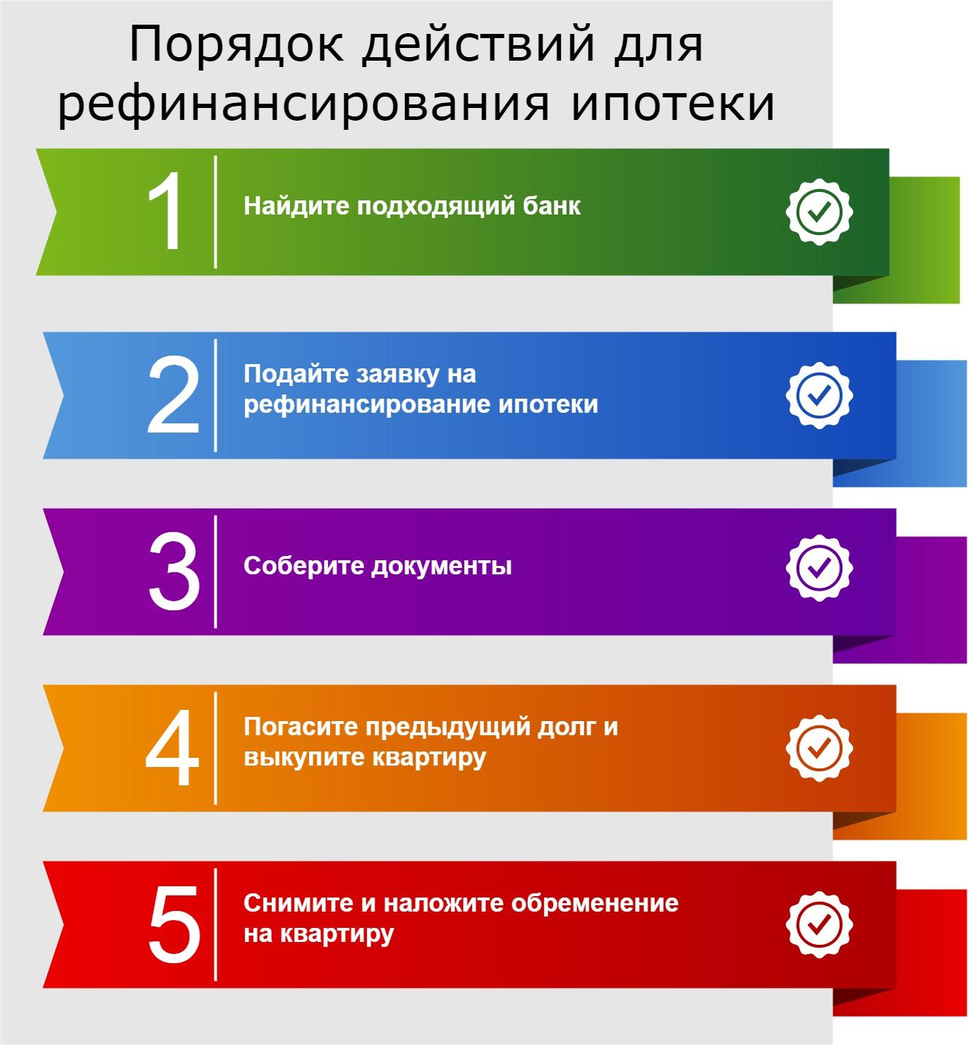 срочные онлайн займы на карту без отказов по всей россии
